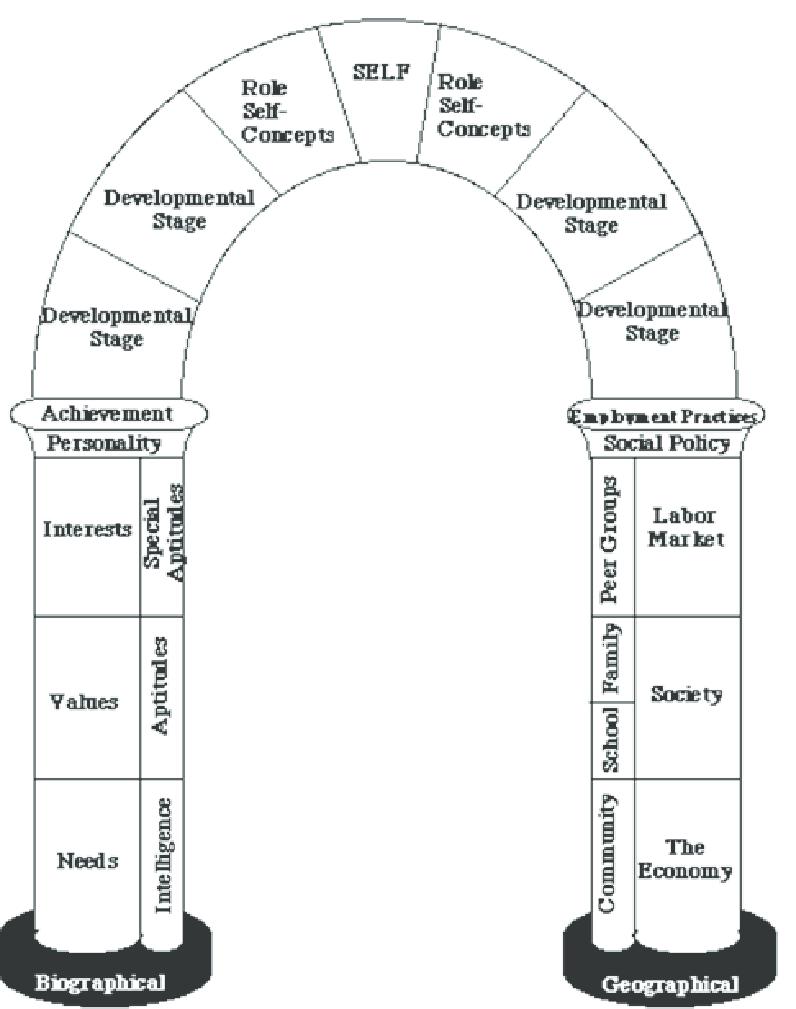 Archway of Career Determinants. D. Super *(1990