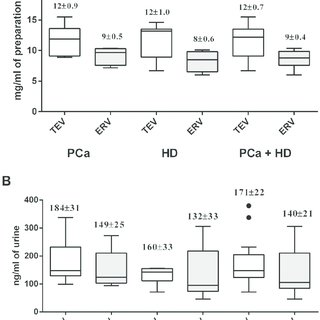 Total RNA in preparations of urine EVs. Bioanalyzer traces