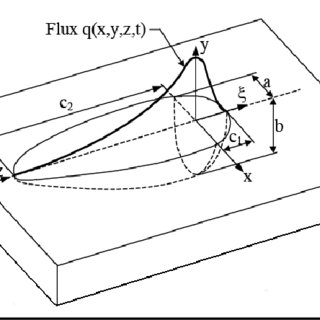 Weld configuration of (a) incomplete fusion, (b) lack of