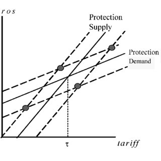 (PDF) Are Trade Blocs Building or Stumbling Blocs?