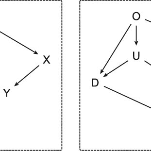 Two alternative DAGs as proposed by Morgan and Winship