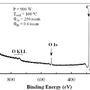 Infrared spectra of the outlet gas stream. Plasma off—grey