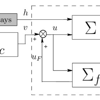 Block diagram for previewed signal rejection: compact