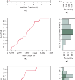 cumulative distributions of a accident duration b maximum queue length  [ 850 x 1597 Pixel ]