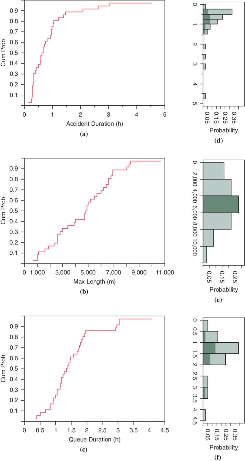 medium resolution of cumulative distributions of a accident duration b maximum queue length