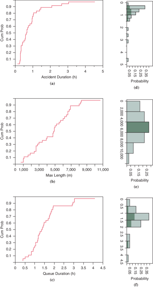 small resolution of cumulative distributions of a accident duration b maximum queue length