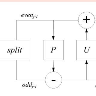 Block diagram of prediction and update lifting steps