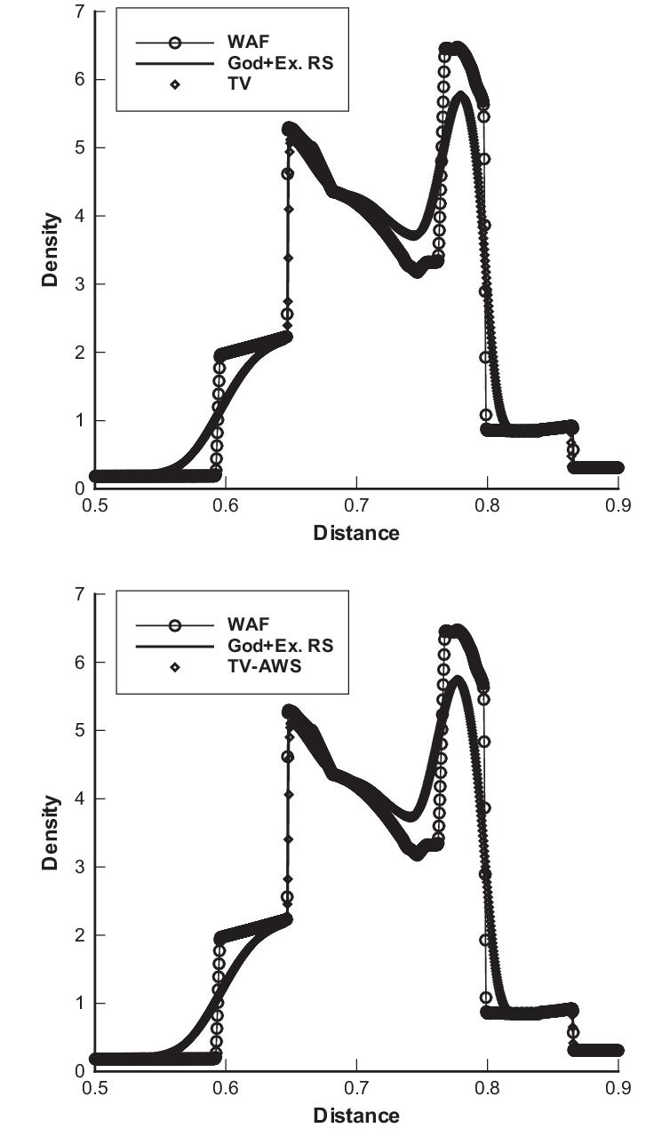 Test 7 (Woodward and Colella blast wave problem