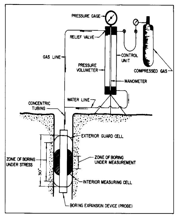 The schematic representation of Menard pressuremeter