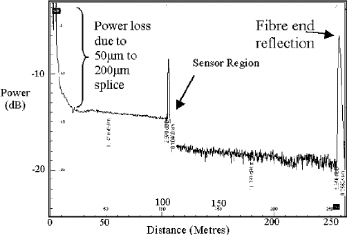 Typical Schulumburger 0.85 μ m OTDR output for a sensor in