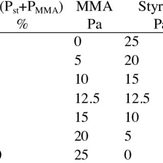 OES from the plasma gas of MMA monomer, MMA 80% and
