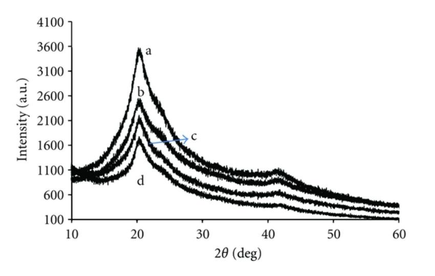 XRD pattern of PVA : NaC7H5O3 polymer electrolytes (a