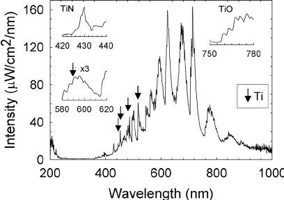 Optical spectrum of the light emitted by the titanium