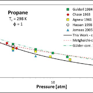 Methane laminar flame speed at room conditions. Marks