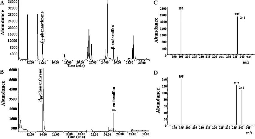 Gas chromatography-mass spectrometry (GC-MS) chromatograms