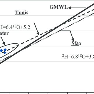 Piper trilinear diagram of water chemistry in the study