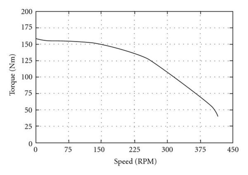 Cranking torque requirement of 6 L diesel engine