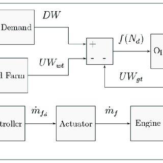 (PDF) A Dynamic Performance Model for Hybrid Wind/Gas