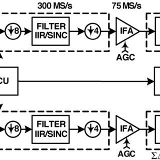Schematics of LC-tank core oscillators. (a) Voltage