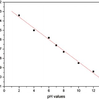 Voltammograms of WO 3 in buffer solution with pH values