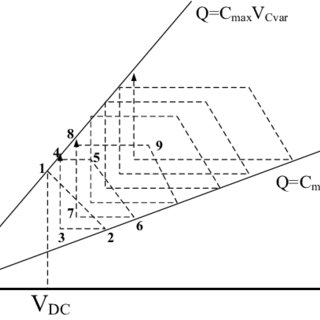 Charge-voltage diagram of the variable capacitor of the