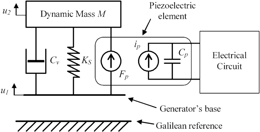 Electromechanical model of the piezoelectric generator