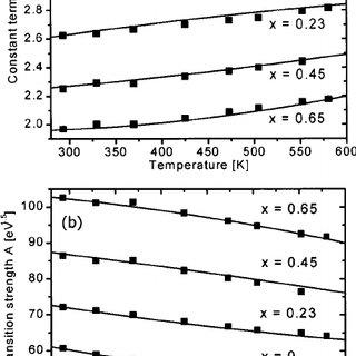 Refractive index of Al x Ga 1 Ϫ x N for several Al molar