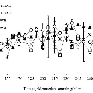 Cyclic voltammograms obtained for different ascorbic acid