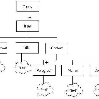 (PDF) A Review on XML Document Schemas and Methods for