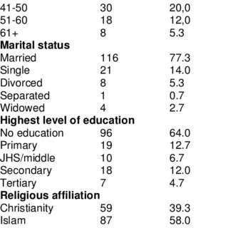 (PDF) Effect of the National School Feeding Programme on