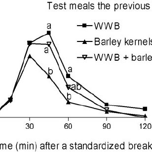 FIGURE 11. Blood glucose responses to a standardized meal