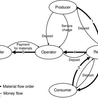 (PDF) Evaluation of economic aspects of the deposit-refund