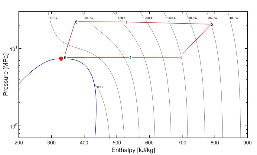 sCO2 Brayton cycle at nominal conditions in pressure