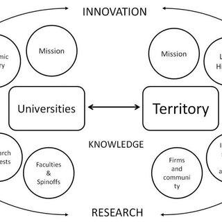 (PDF) University-territory interaction models: a case