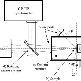 Scheme of INO vacuum electric furnace. Signal from sample
