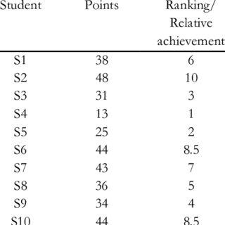 (PDF) High achiever! Always a high achiever? A comparison