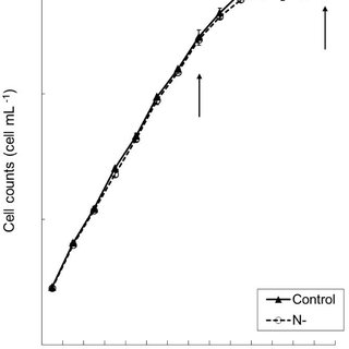 (PDF) Growth, nutrient uptake and chemical composition of