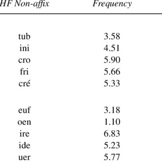 (PDF) Differences in the Processing of Prefixes and