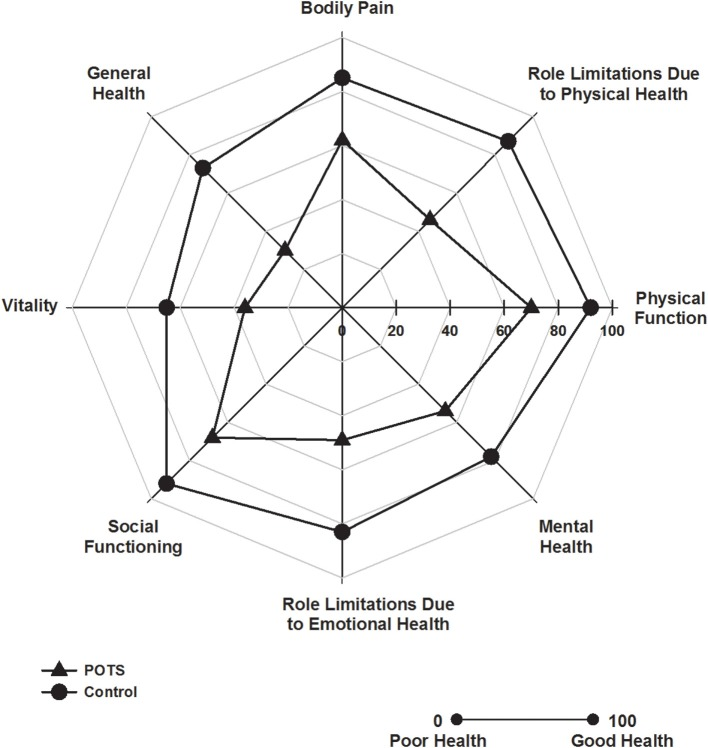 Health related quality of life. Polar plot indicating SF