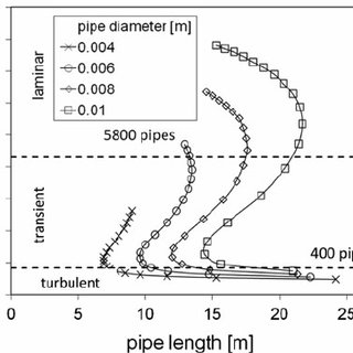 Stepwise calculation of shell and tube heat exchangers in