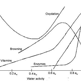 (PDF) WATER ACTIVITY CONCEPT AND ITS ROLE IN FOOD PRESERVATION