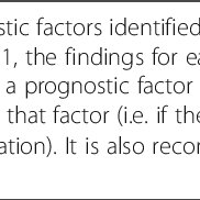 (PDF) Clinical Indicators That Identify Risk of