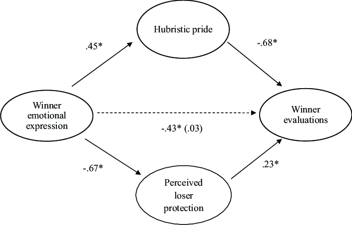 The mediating effect of hubristic pride and perceived