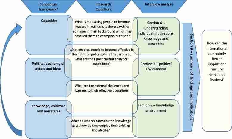 Conceptual Framework In Research Paper | damnxgood.com