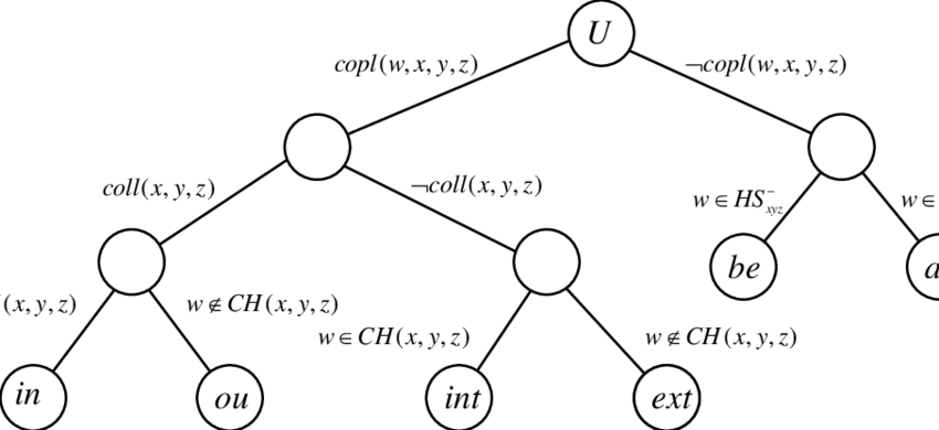 A decision tree for the quaternary projective relations