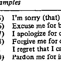 (PDF) Requests and Apologies: A Cross-Cultural Study of