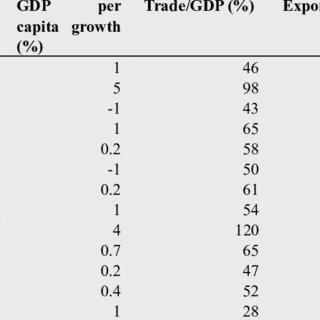 (PDF) Trade liberalization and economics growth: the role