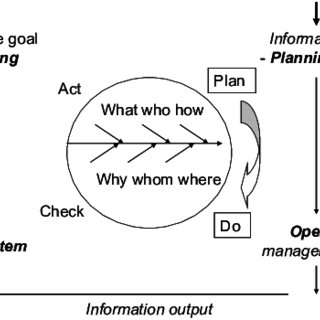 A flow chard of standard operating procedure in CAD-CAM