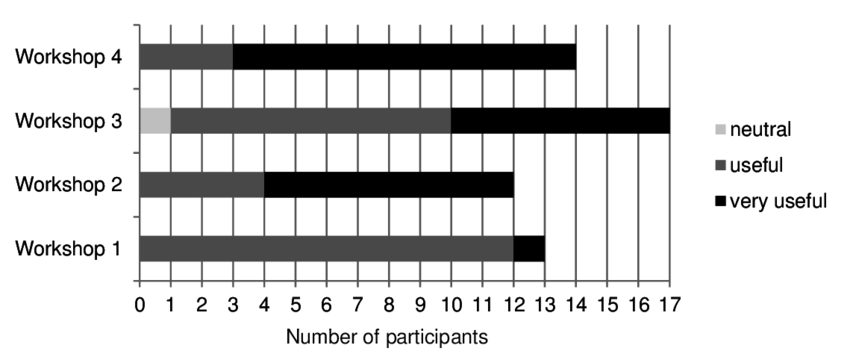 Clinical educator workshop attendance and