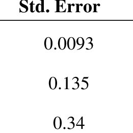 (PDF) When Intuition Misfires: A Meta-Analysis of